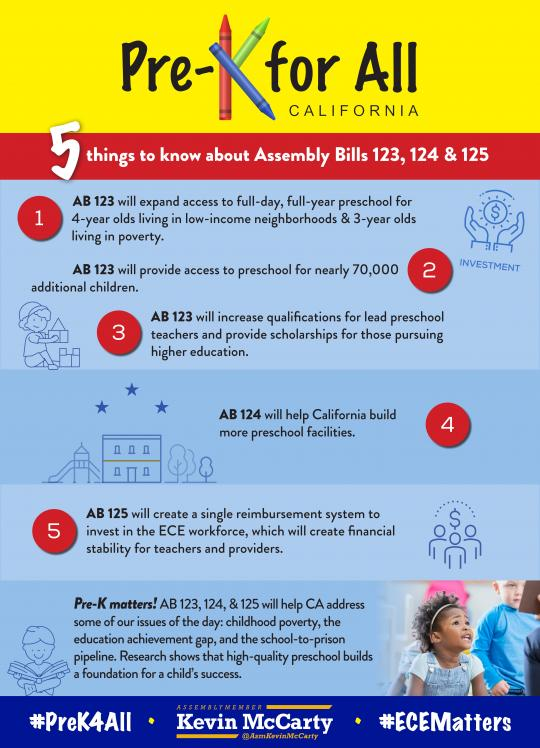 Pre-K For All Infographic